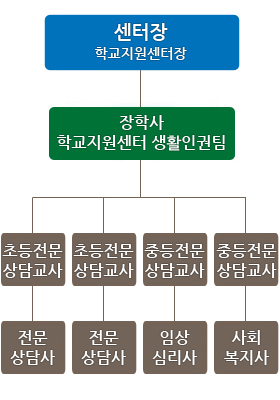 wee센터 조직도